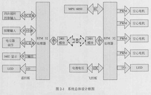 图2-1为李工设计的系统总体框图。飞控板和遥控板的核心处理器都采用STM32F103。飞控系统的惯性测量单元采用MPU6050测量传感器,MPU6050使用IIC接口,时钟引脚SCL、数据引脚SDA和数据中断引脚分别接到STM32的对应管脚,图2-2为该部分原理图。遥控板采用STM32单片机进行设计,使用AD对摇杆模拟数据进行采集,采用NRF2401无线模块进行通信,图2-3为该部分原理图。